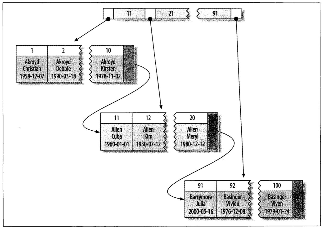 聚簇索引的结构