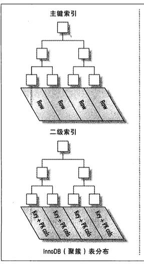 Innodb聚簇索引和非聚簇索引